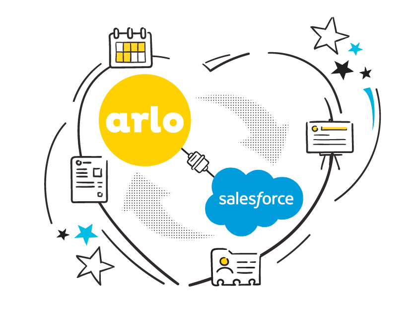 Arlo integrates with Salesforce so your sales team can see all your business's training information. It's the best salesforce event management solution out.