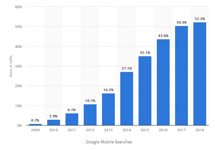 Google mobile searches graph