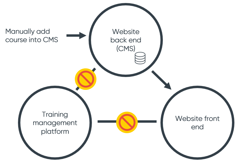 Training website to training management system example 1