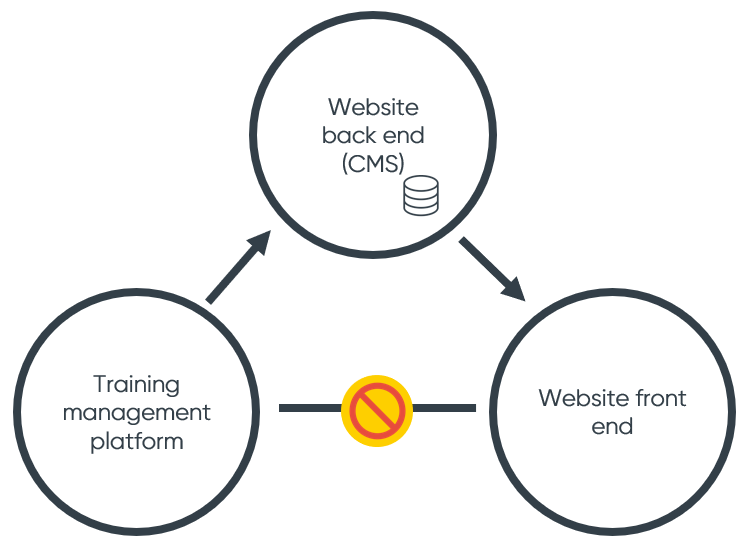 Training website to training management system example 2